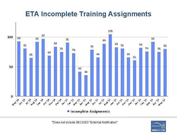 ETA Incomplete Training Assignments 105 100 93 92 97 91 89 84 81 69