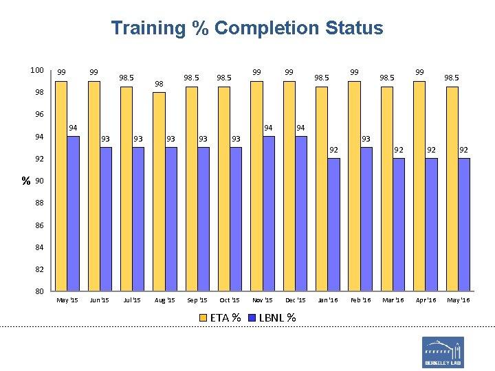 Training % Completion Status 100 99 99 98. 5 98 98 99 98. 5
