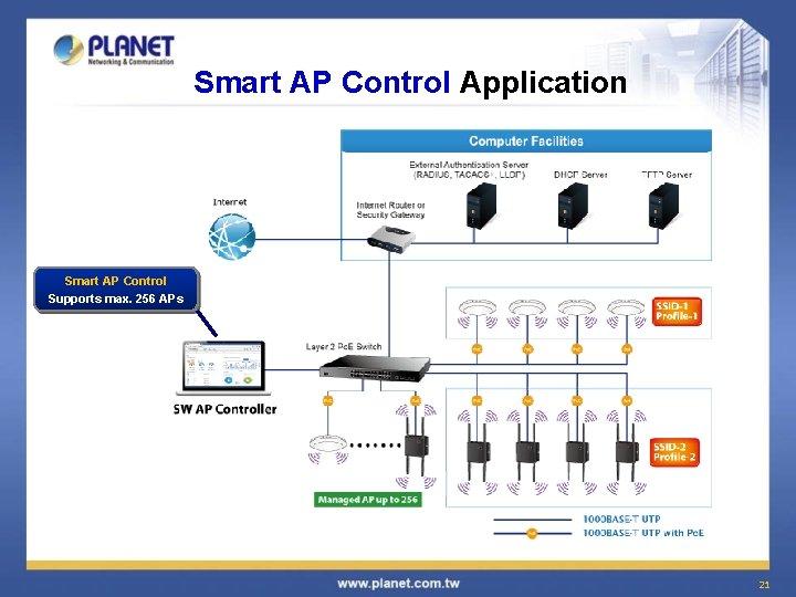 Smart AP Control Application Smart AP Control Supports max. 256 APs 21