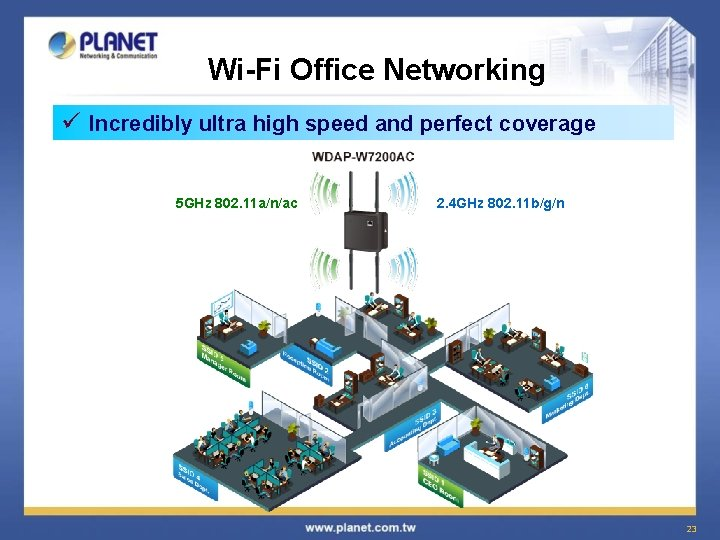 Wi-Fi Office Networking ü Incredibly ultra high speed and perfect coverage 5 GHz 802.