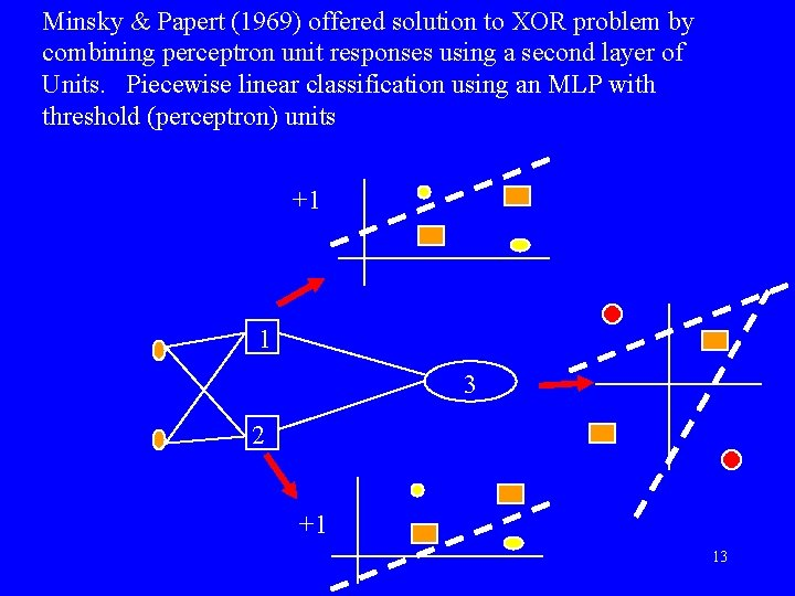 Minsky & Papert (1969) offered solution to XOR problem by combining perceptron unit responses