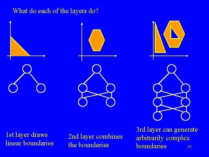 What do each of the layers do? 1 st layer draws linear boundaries 2