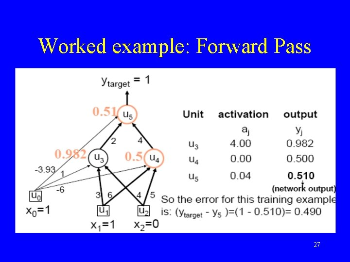 Worked example: Forward Pass 27