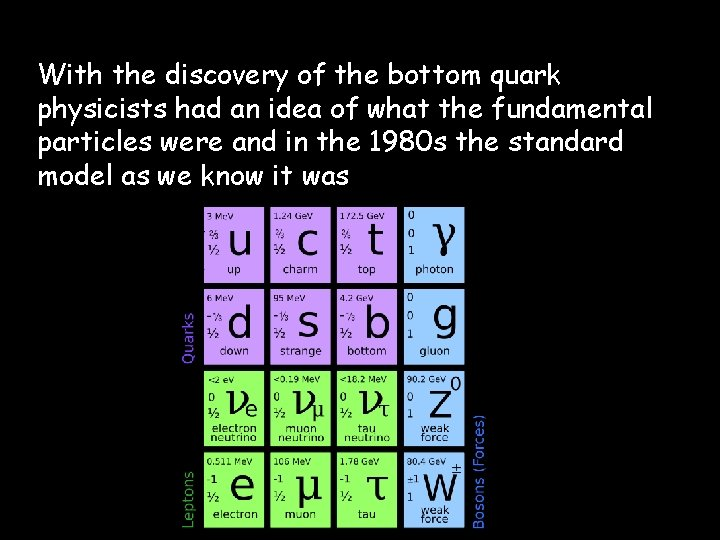 With the discovery of the bottom quark physicists had an idea of what the