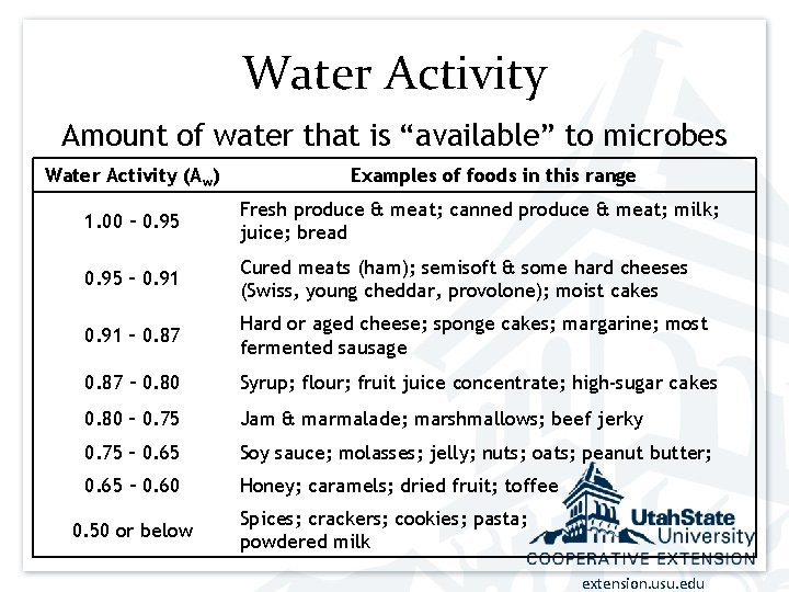"""Water Activity Amount of water that is """"available"""" to microbes Water Activity (Aw) Examples"""