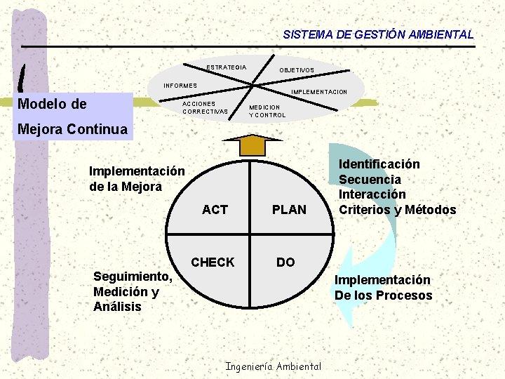SISTEMA DE GESTIÓN AMBIENTAL ESTRATEGIA OBJETIVOS INFORMES Modelo de IMPLEMENTACION ACCIONES CORRECTIVAS MEDICION Y