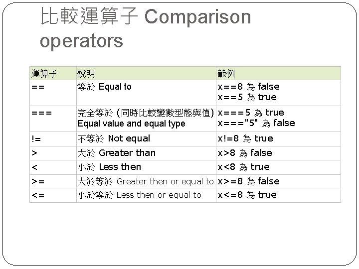 比較運算子 Comparison operators 運算子 == 說明 等於 Equal to 範例 x==8 為 false x==5
