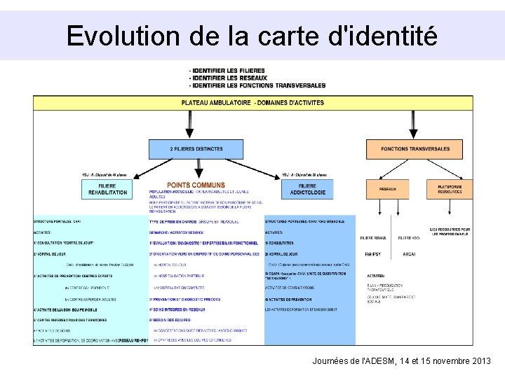 Evolution de la carte d'identité Journées de l'ADESM, 14 et 15 novembre 2013