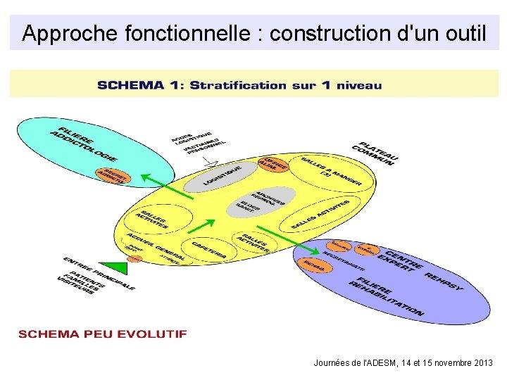 Approche fonctionnelle : construction d'un outil Journées de l'ADESM, 14 et 15 novembre 2013