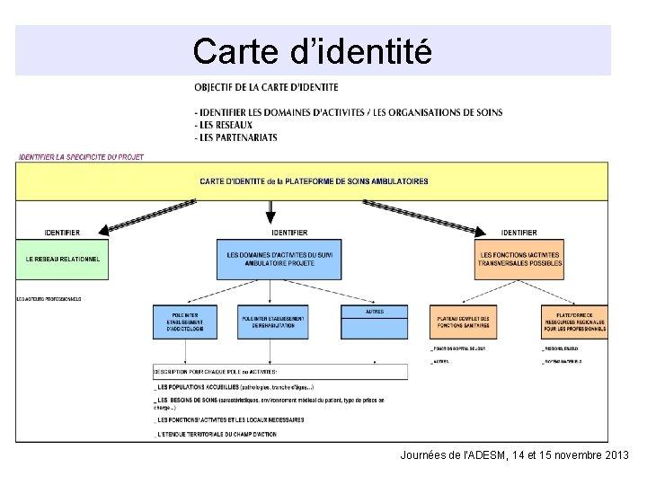 Carte d'identité Journées de l'ADESM, 14 et 15 novembre 2013