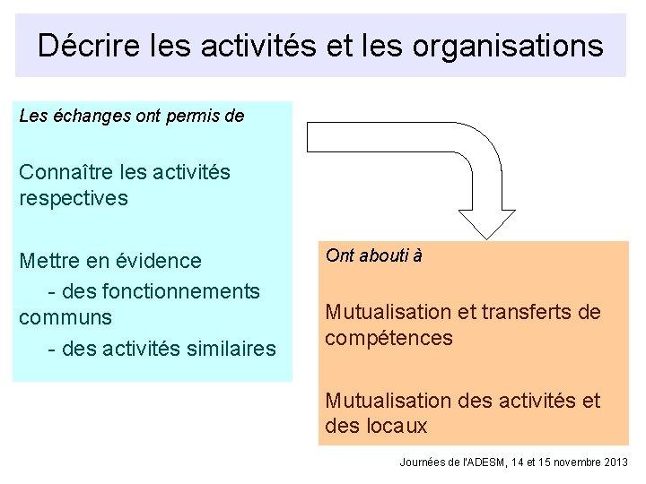 Décrire les activités et les organisations Les échanges ont permis de Connaître les activités