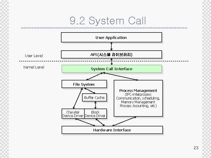 9. 2 System Call User Application User Level Kernel Level API(시스템 라이브러리) System Call