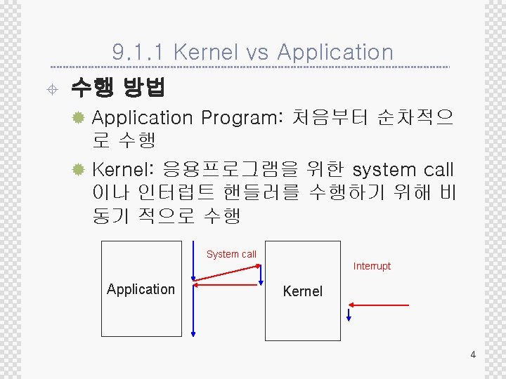 9. 1. 1 Kernel vs Application ± 수행 방법 ® Application Program: 처음부터 순차적으