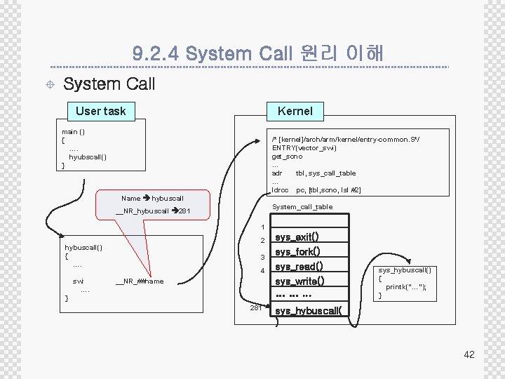 9. 2. 4 System Call 원리 이해 ± System Call User task Kernel main