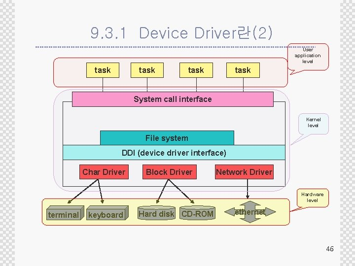 9. 3. 1 Device Driver란(2) User application level task System call interface Kernel level