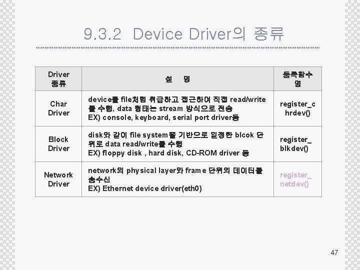 9. 3. 2 Device Driver의 종류 Driver 종류 설 명 등록함수 명 Char Driver