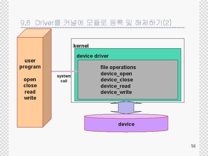 9. 6 Driver를 커널에 모듈로 등록 및 해제하기(2) kernel device driver user program open