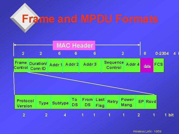 Frame and MPDU Formats MAC Header 2 2 6 6 Frame Duration/ Addr 1