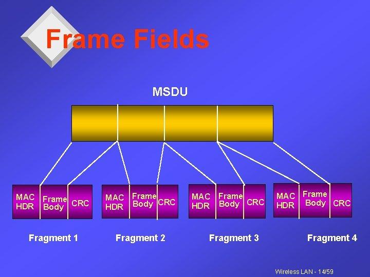 Frame Fields MSDU MAC Frame HDR Body CRC MAC Frame CRC HDR Body Fragment