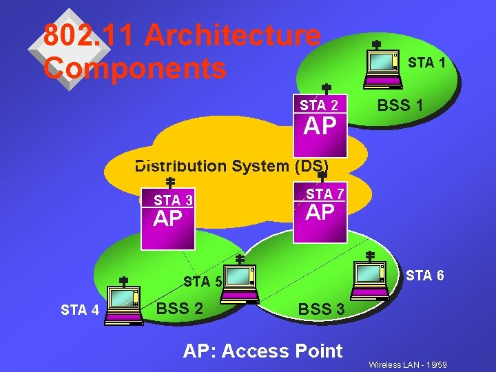 802. 11 Architecture Components STA 2 AP STA 1 BSS 1 Distribution System (DS)