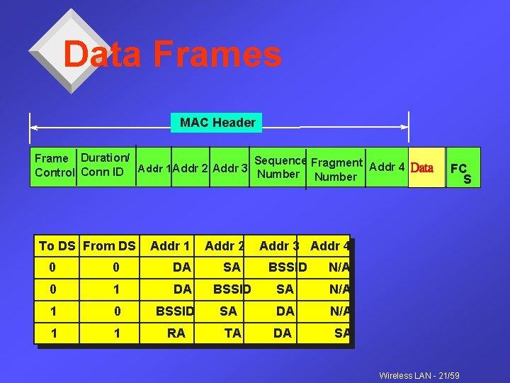 Data Frames MAC Header Frame Duration/ Sequence Fragment Addr 4 Data Addr 1 Addr