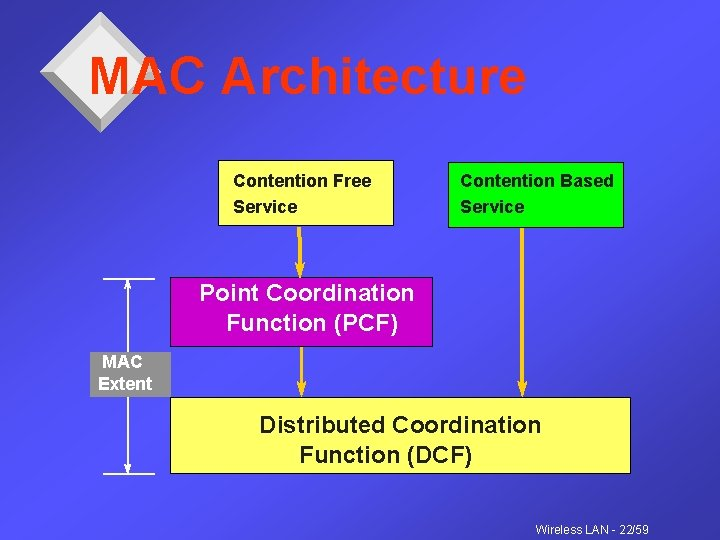 MAC Architecture Contention Free Service Contention Based Service Point Coordination Function (PCF) MAC Extent
