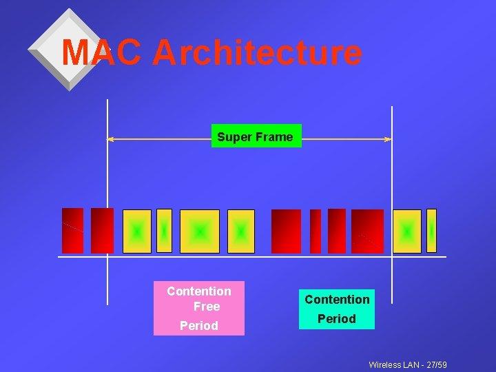 MAC Architecture Super Frame Contention Free Period Contention Period Wireless LAN - 27/59