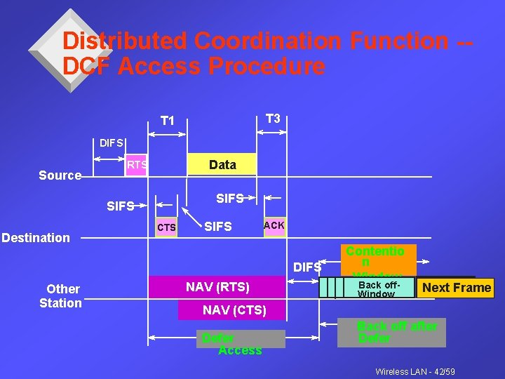 Distributed Coordination Function -DCF Access Procedure T 3 T 1 DIFS Source Data RTS
