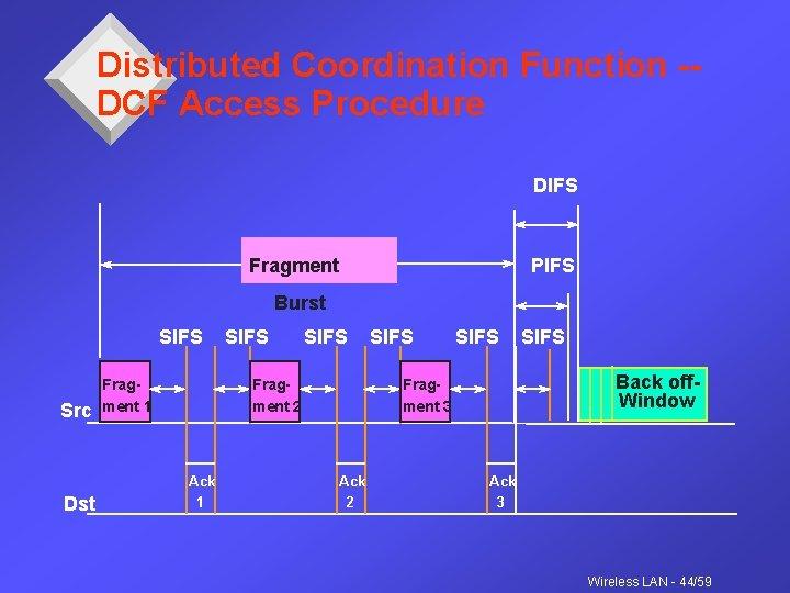 Distributed Coordination Function -DCF Access Procedure DIFS Fragment PIFS Burst SIFS Src Dst Fragment
