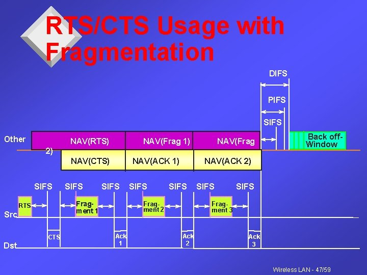 RTS/CTS Usage with Fragmentation DIFS PIFS SIFS Other NAV(RTS) NAV(Frag 1) NAV(Frag 2) NAV(CTS)