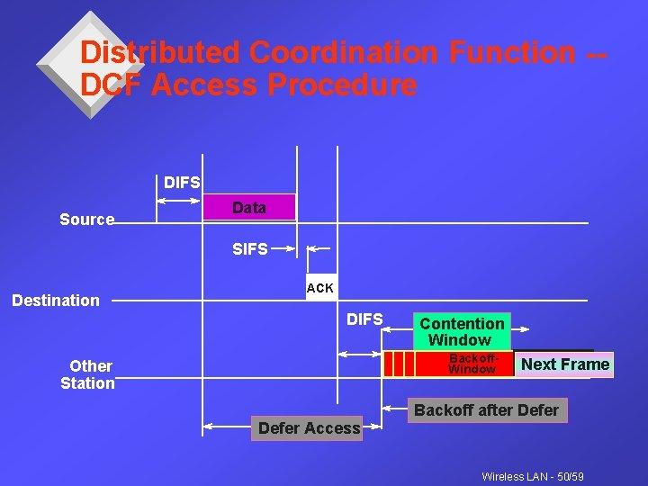 Distributed Coordination Function -DCF Access Procedure DIFS Source Data SIFS Destination ACK DIFS Contention