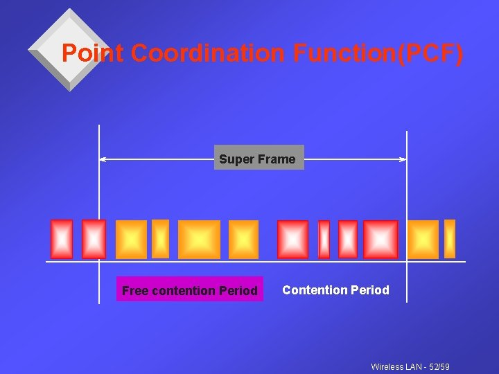 Point Coordination Function(PCF) Super Frame Free contention Period Contention Period Wireless LAN - 52/59