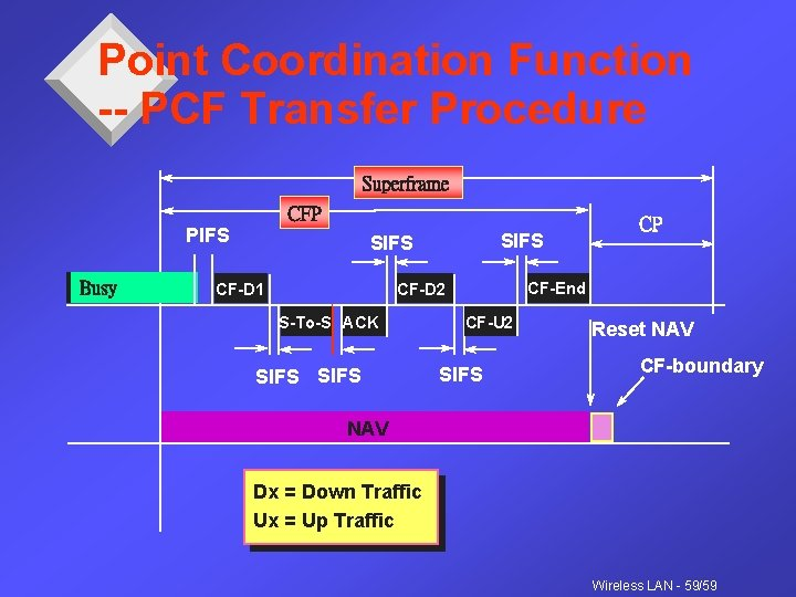 Point Coordination Function -- PCF Transfer Procedure Superframe CFP PIFS Busy SIFS CF-D 1