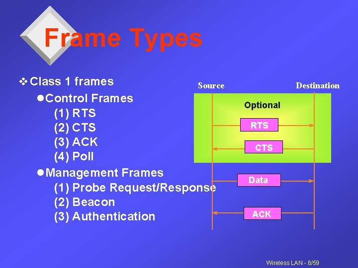 Frame Types v Class 1 frames Source l Control Frames (1) RTS (2) CTS