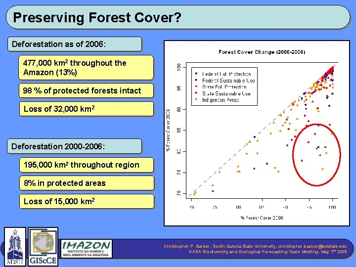 Preserving Forest Cover? Deforestation as of 2006: 477, 000 km 2 throughout the Amazon