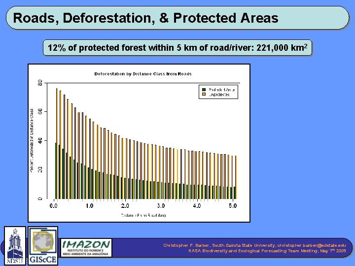 Roads, Deforestation, & Protected Areas 12% of protected forest within 5 km of road/river: