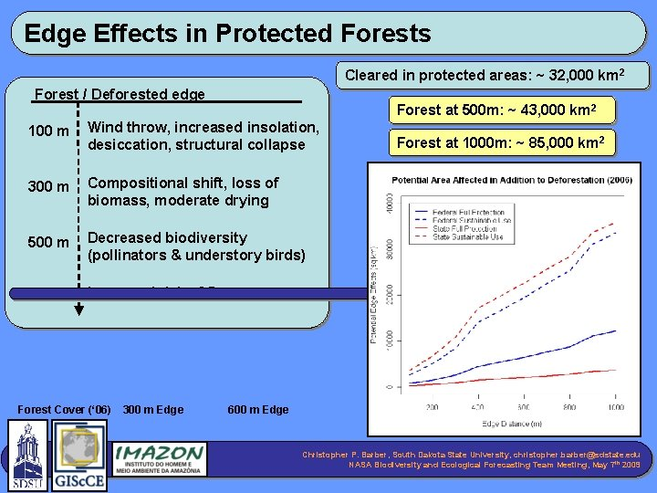 Edge Effects in Protected Forests Cleared in protected areas: ~ 32, 000 km 2
