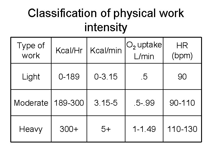 Classification of physical work intensity Type of work Light O 2 uptake Kcal/Hr Kcal/min