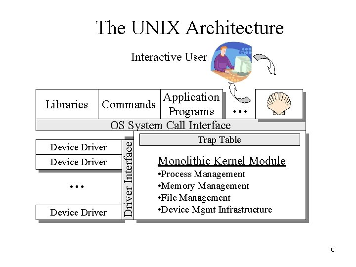 The UNIX Architecture Interactive User Application … Programs OS System Call Interface Commands Device