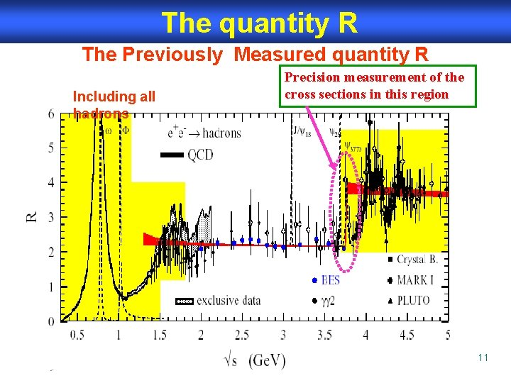 The quantity R The Previously Measured quantity R Including all hadrons Precision measurement of
