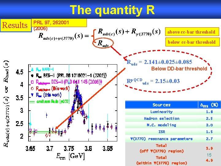 The quantity R Results PRL 97, 262001 (2006) above cc-bar threshold below cc-bar threshold