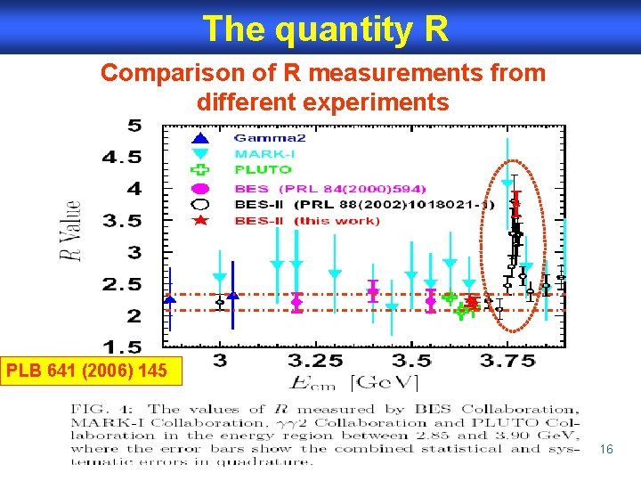 The quantity R Comparison of R measurements from different experiments PLB 641 (2006) 145