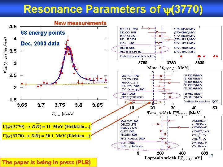 Resonance Parameters of (3770) New measurements 68 energy points Dec. 2003 data 17 The