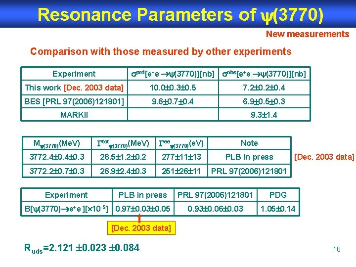 Resonance Parameters of (3770) New measurements Comparison with those measured by other experiments prd[e+e-