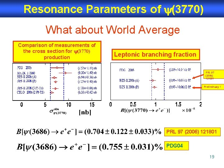 Resonance Parameters of (3770) What about World Average Comparison of measurements of the cross