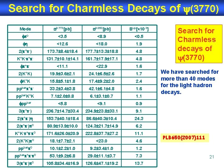 Search for Charmless Decays of (3770) Mode 3. 773[pb] 3. 650[pb] Bup[ 10 -3]