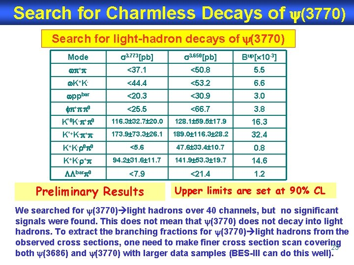 Search for Charmless Decays of (3770) Search for light-hadron decays of (3770) Mode 3.