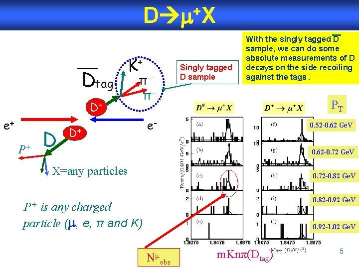 D +X Dtag De+ P+ D K+ Singly tagged D sample π– π– D+