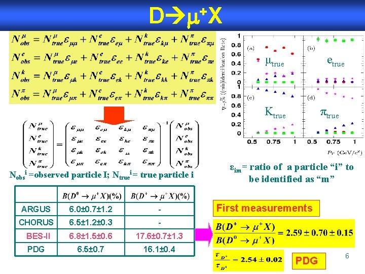D +X μtrue etrue Ktrue Nobs =observed particle I; Ntrue i i= true particle