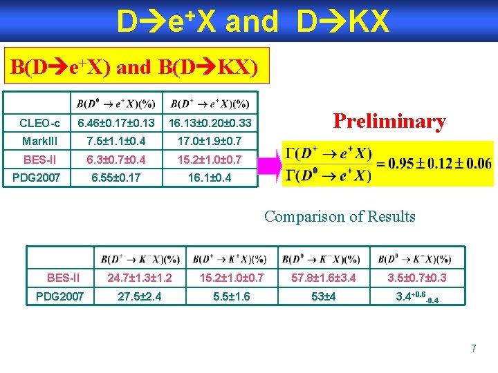 D e+X and D KX B(D e+X) and B(D KX) CLEO-c 6. 46± 0.